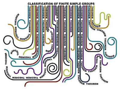 Classification of finite simple groups