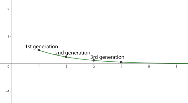 Growth for R0=0.5