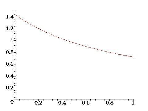 Graph 2: The probability distribution p(x) (equation 34).