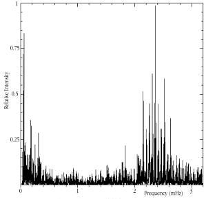 [IMAGE: Power spectrum of Alpha Centauri A]