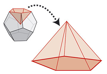 The volume of an docecahedron