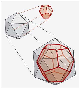 The dodecahedron and icosahedron are dual