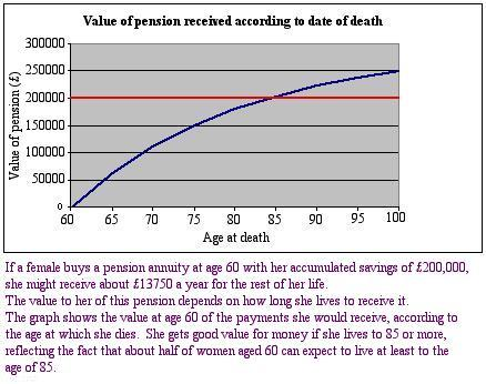 value of an annuity