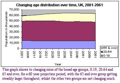 changing age distribution over time