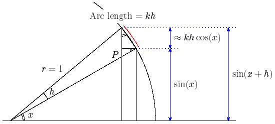 Calculating sin(x+h)
