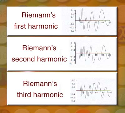 Some of the first few harmonics discovered by Riemann
