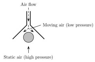 Bernoulli effect
