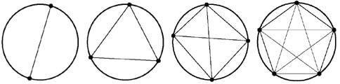 dividing the circle into different regions, using lines joining 2, 3, 4 and 5 points