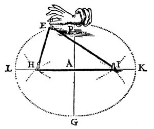 image showing the foci of an ellipse