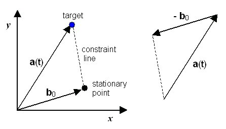 The geometry of the fixed point, target, pursuer, and the constraint line
