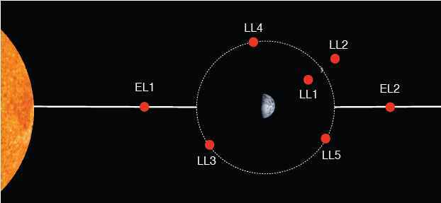 A diagram showing the Lagrange points