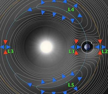 The gravity field of the Earth-Sun system