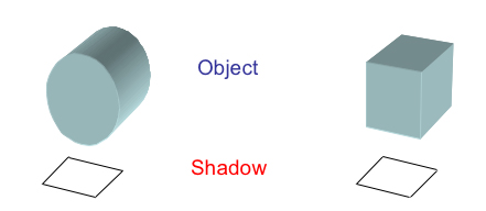 Different shaped objects can cast identical shadows.
