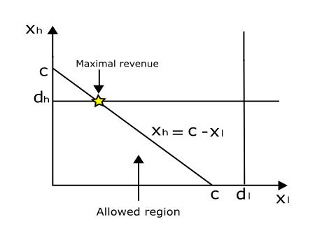 Graph showing the constrained problem