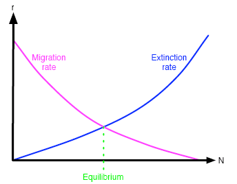 Migration and extinction curves for a typical island