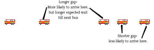 Figure 2: You are more likely to arrive during a longer gap, with a longer than expected wait for the next bus