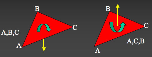 The outward normal of <i>(A,B,C)</i> is in the opposite direction to <i>(A,C,B)</i> as determined <br>by the right-handed screw rule.