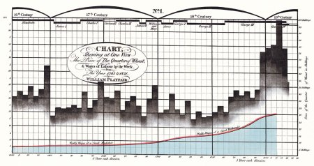 Graph by William Playfair