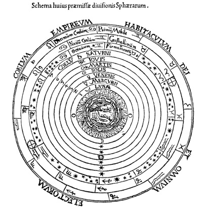The Ancient Greek concept of Celestial Spheres