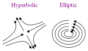 Elliptic and hyperbolic points