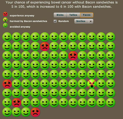 Your chances out of a hundred to contract bowel cancer. Smileys represent people who will not get bowel cancer, red faces represent those that will get it anyway, and the crossed out face represents people who will get the cancer because of bacon.