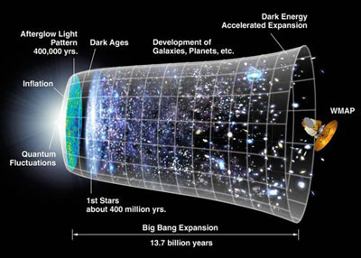 Big bang map of the universe