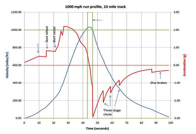 A graph showing velocity and acceleration against time.
