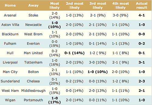 The four most likely results for each match, with their percentage probability according to a bivariate Poisson model.