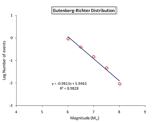Gutenberg-richter distribution