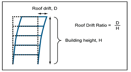 The roof drift ratio.