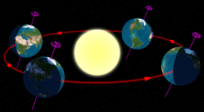 The Earth's orbit is elliptical and the Earth's axis is tilted with respect to the orbital plane. Image courtesy <a href='http://en.wikipedia.org/wiki/File:North_season.jpg'>Tau'olunga</a>.