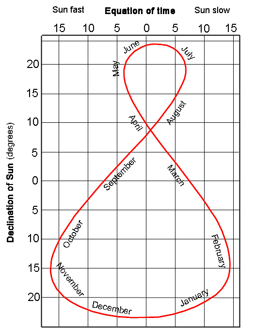 The analemma drawn on a map of the sky. The horizontal axis measures the time lag in minutes, and the vertical axis measured the declination of the Sun in degrees.