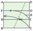 <div style='width: 125px;'>Fold corner C to lie on line AB while point I lies on line FG.</div>