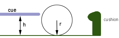The ball's sweet spot is at a height <i>h</i> above the table, where <i>h</i> is equal to 0.7 times the ball's diameter. The cushion height is only 0.63 times the height's diameter.