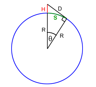 <i>R</i> is the radius of the Earth, <i>H</i> is your height and <i>D</i> is how far you can see. The walking distance across the Earth's surface is the length of the arc <i>s</i>.