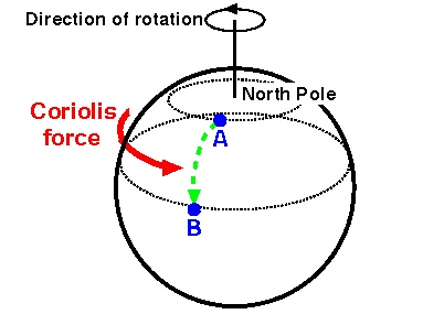 Figure 1: The Coriolis force.