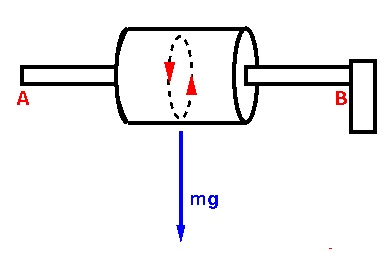 Figure 7: Gravitational force on an end-mounted gyroscope.
