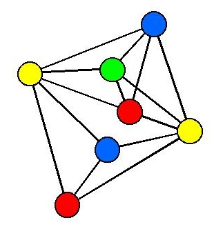 Figure 2: A small graph colouring problem, needing 4 colours.