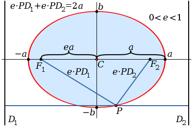 The mathematical properties of an ellipse