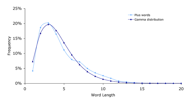Plus gamma distribution.