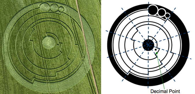 Right image shows the circle divided into 10 equal segments. The number of segments moved through at each step, starting from the centre, denotes a decimal point of Pi. Left image courtesy The Crop Circle Connector (cropcircleconnector.com).