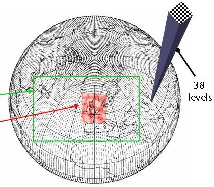 The mathematical models are solved on a three-dimensional grid over the globe.