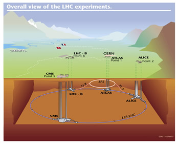 Illustration of the CERN facility and the LHC