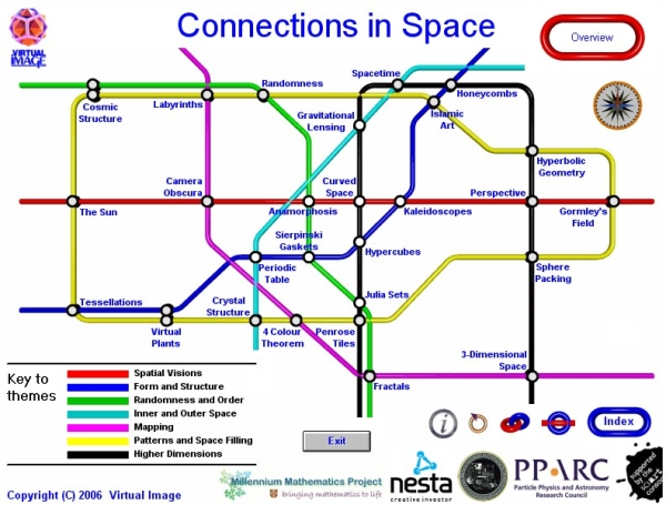 The connections map