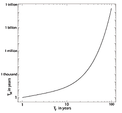 <a href='http://plus.maths.org/latestnews/sep-dec09/timetravel/graph.jpg'>Click here</a> for a larger version of the graph.